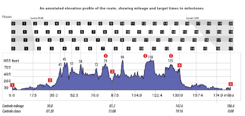 Annotated elevation profile, showing  mileage and target times to milestones